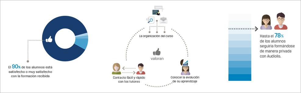Investigación de usuarios Audiolís
